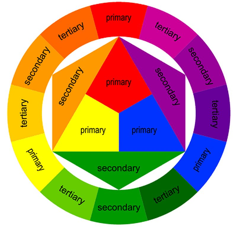 Abbinare Il Colore Dei Fiori